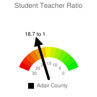 Student : Teacher Ratio - Adair County
