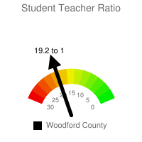Student : Teacher Ratio - Woodford County