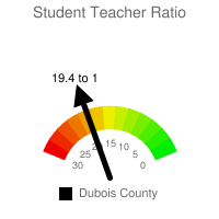 Student : Teacher Ratio - Dubois County