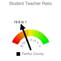 Student : Teacher Ratio - Fairfax County