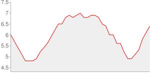 Evolution du taux de chomage depuis l an 2000 - essonne