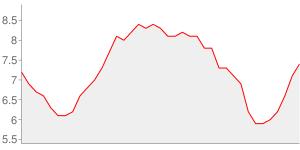 Evolution du taux de chomage depuis l an 2000 - hauts-de-seine
