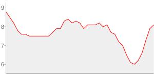 Evolution du taux de chomage depuis l an 2000 - loire-atlantique
