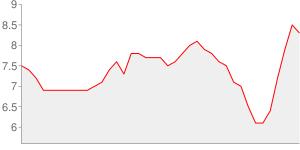 Evolution du taux de chomage depuis l an 2000 - maine-et-loire