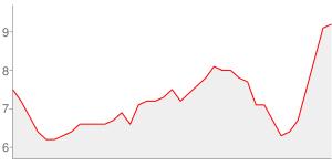 Evolution du taux de chomage depuis l an 2000 - sarthe