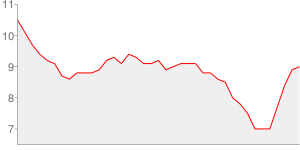 Evolution du taux de chomage depuis l an 2000 - alpes-maritimes