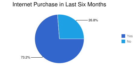 Internet Purchase in Last Six Months