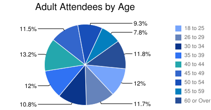 Adult Attendees by Age