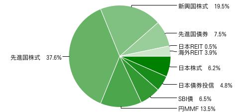 2012年1月末のリスク資産配分 円グラフ