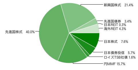 2012年7月29日のリスク資産配分