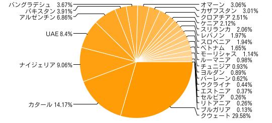 MSCIフロンティアマーケットインデックス (2011年12月30日時点)