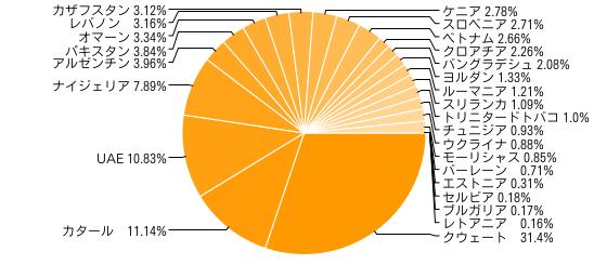 MSCIフロンティアマーケットインデックス (2010年5月27日時点)
