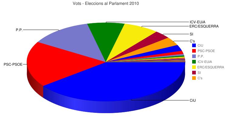 Vots - Eleccions al Parlament 2010