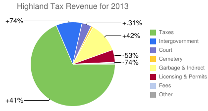 Highland Tax Revenue for 2013