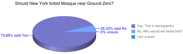 Should New York forbid Mosque near Ground Zero?
