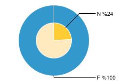 Nakdi ve Fiziki Gerçekleşme (%)