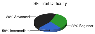 Ski Trail Difficulty
