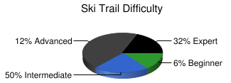 Ski Trail Difficulty