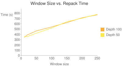 Window size vs. Repack Time