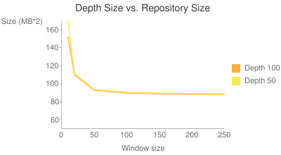 Window vs. Depth vs. Size