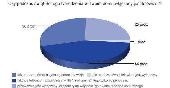 http://chart.apis.google.com/chart?chxs=0,161818,12.5&chxt=x&chs=550x285&cht=p3&chco=224499&chd=s:bSPB&chdl=tak%2C+ale+telewizor+raczej+dzia%C5%82a+w+%22tle%22%2C+zerkam+na+niego+tylko+co+jaki%C5%9B+czas|tak%2C+podczas+%C5%9Bwi%C4%85t+cz%C4%99sto+ogl%C4%85dam+telewizj%C4%99|przewa%C5%BCnie+jest+wy%C5%82%C4%85czony%2C+czasem+tylko+w%C5%82%C4%85czam++go+by+obejrze%C4%87+co%C5%9B+konkretnego|nie%2C+podczas+%C5%9Bwi%C4%85t+telewizor+jest+wy%C5%82%C4%85czony&chdlp=b&chp=0.1&chl=44+proc.|30+proc.|25+proc.|1+proc.&chtt=Czy+podczas+%C5%9Bwi%C4%85t+Bo%C5%BCego+Narodzenia+w+Twoim+domu+w%C5%82%C4%85czony+jest+telewizor%3F&chts=323232,13.5