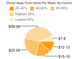 Dinner Away From Home Per Week, By Income