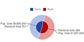 Presidential Election 2004