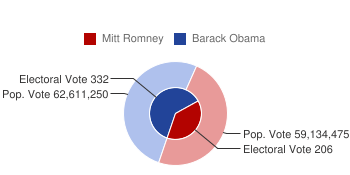 Presidential Election 2012 Electoral and Popular Votes