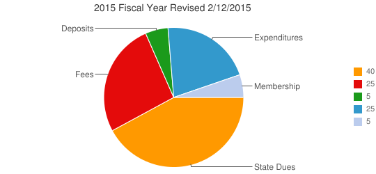 2015 Fiscal Year Revised 2/12/2015