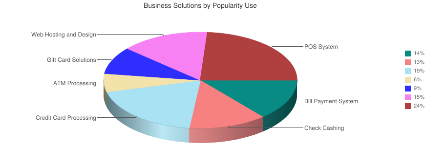 Business Solutions by Popularity Use