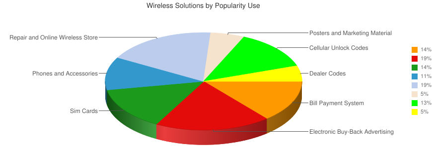 Wireless Solutions by Popularity Use