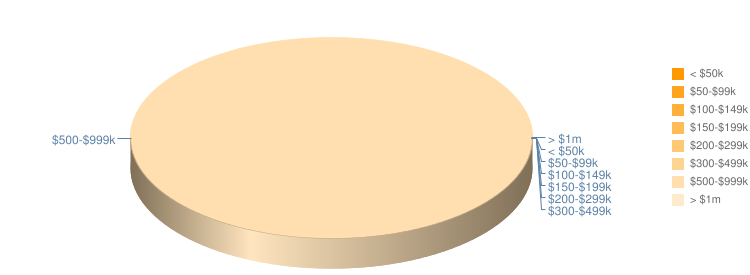 Property Pie Chart