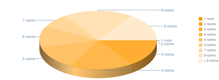 Rooms Pie Chart