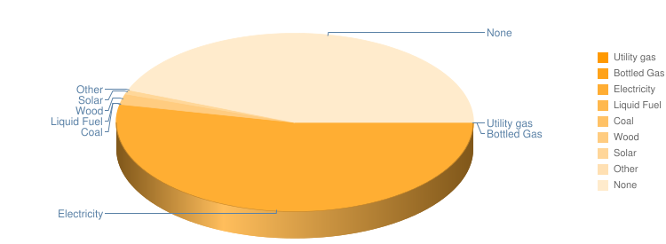Household Heating Pie Chart
