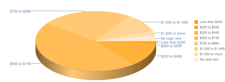 Rent Payment Pie Chart