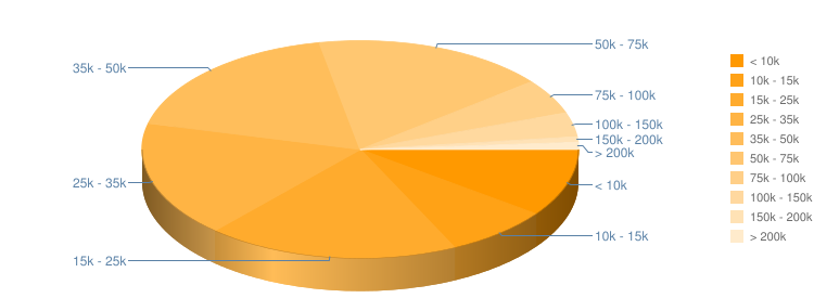 Household Income Pie Chart