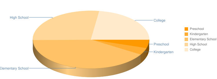School Enrollment Pie Chart