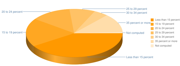Mortgage Payment as Percentage of Income Pie Chart