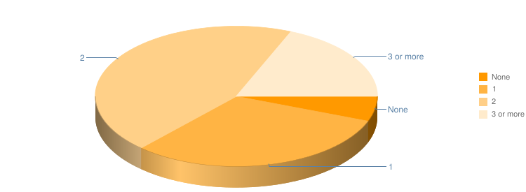 Vehicle Usage Pie Chart