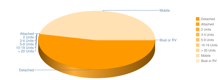 Structures Pie Chart
