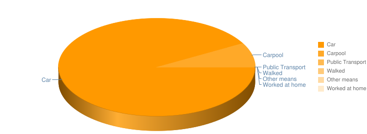 Commute Pie Chart