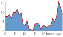 Angel Island Wind Graph