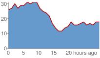 Golden Gate Wind Graph