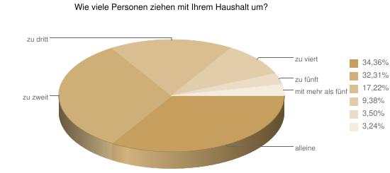 Ergebnisse zur Befragung