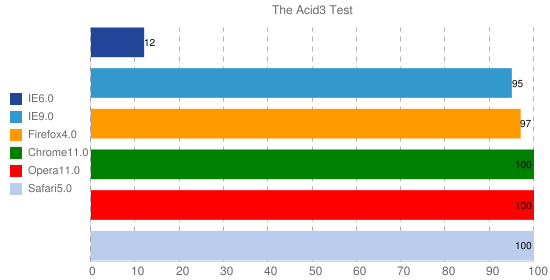 The Acid3 Test