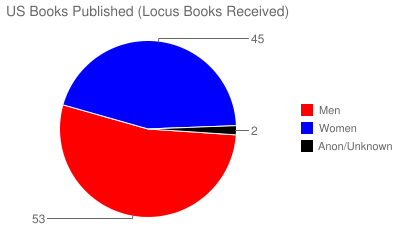 US Books Published (Locus Books Received)