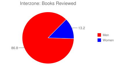 Interzone: Books Reviewed