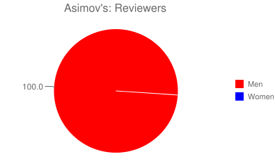 Asimov's: Reviewers