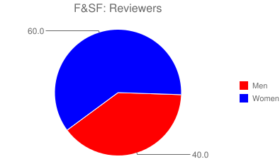 F&SF: Reviewers