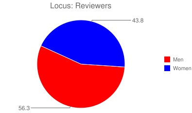 Locus: Reviewers